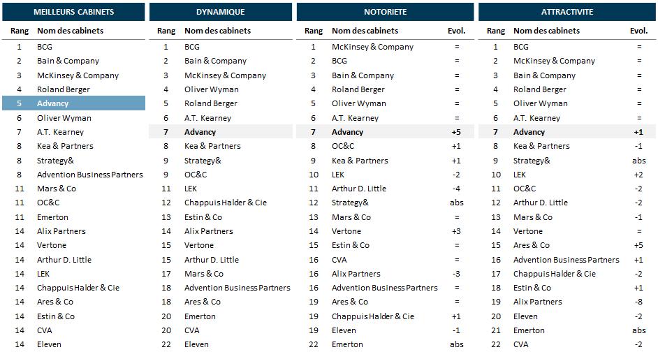Consultor classe advancy dans le top 5 des cabinets de - Classement cabinet conseil ...